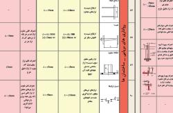 جدول بسیار کاربردی رواداری ابعادی در ساخت و برپایی سازه های فولادی